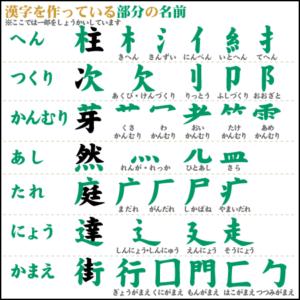 Học Kanji qua bộ thủ