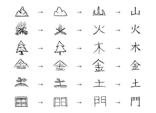 Cách học Kanji hiệu quả cho người mới bắt đầu