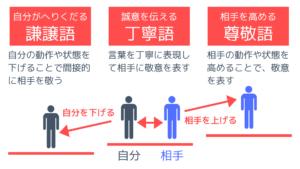Khiêm nhường ngữ tiếng Nhật